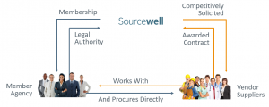How Purchasing through Sourcewell Works