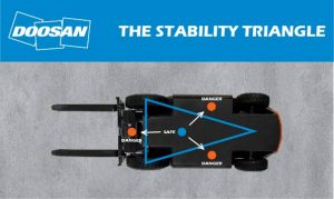 A forklift's stability is determined by the stability triangle